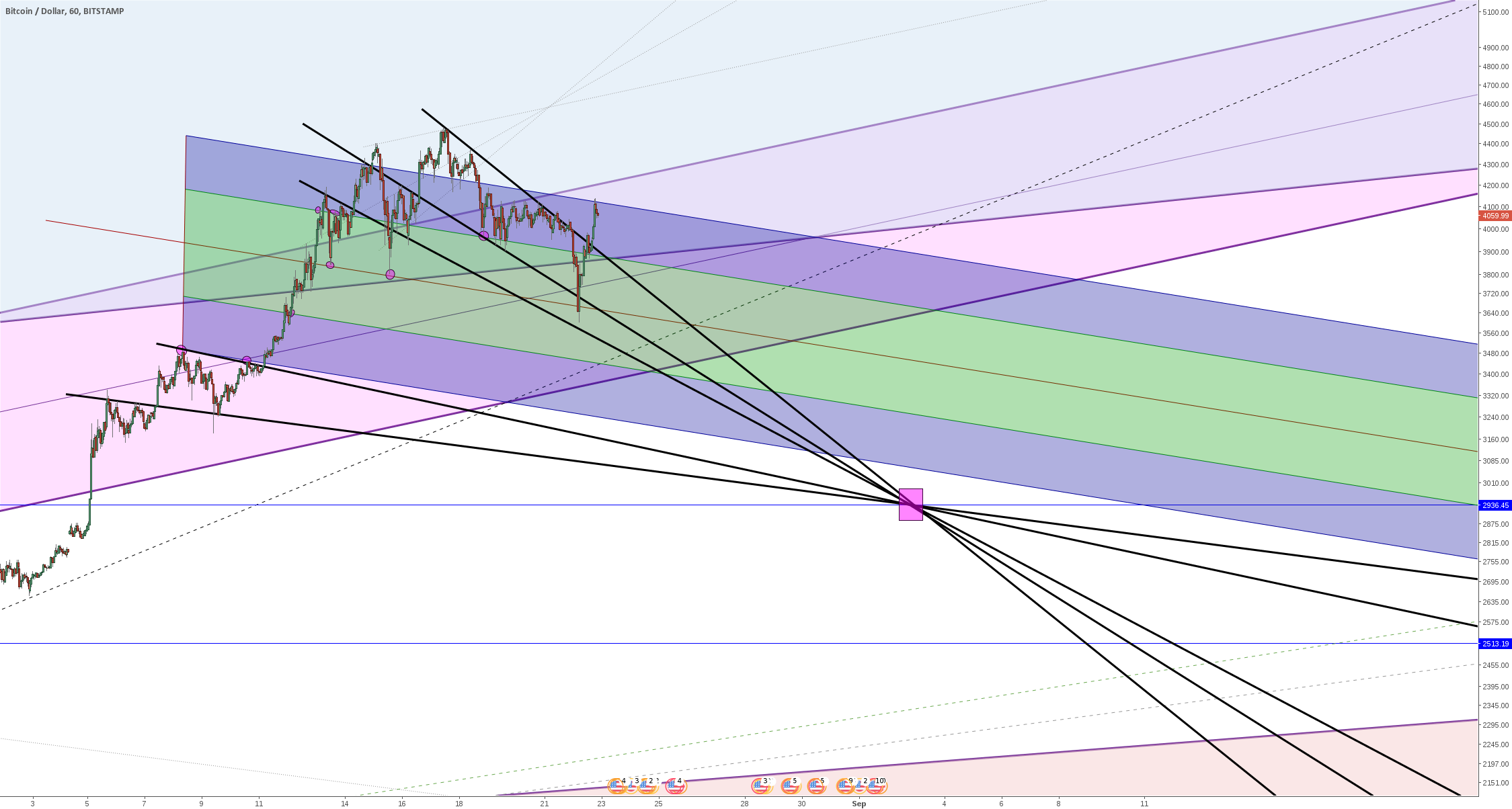 Bitcoin - remains in pitchfork, further downward imminent