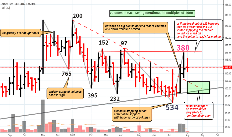 ADORFO: zooming in on the ongoing LastPointofSupport formation