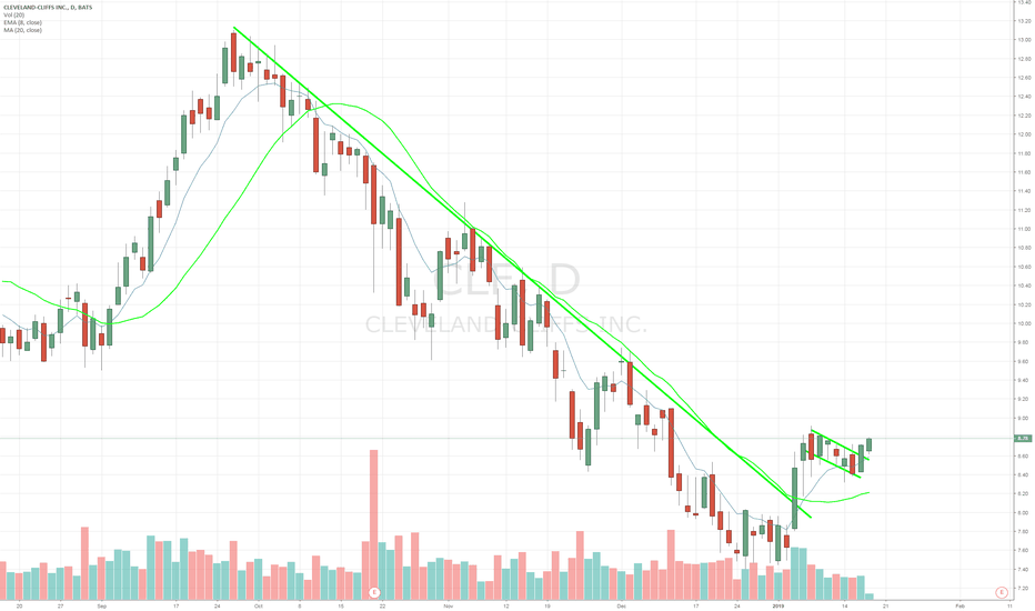 CLF: $CLF bull flag breakout after long downtrending channel