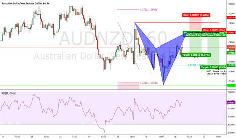 AUDNZD: Potential AUDNZD Bearish Cypher