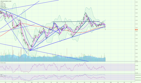 GLD: GLD broke long term trend and sitting below the 200 day