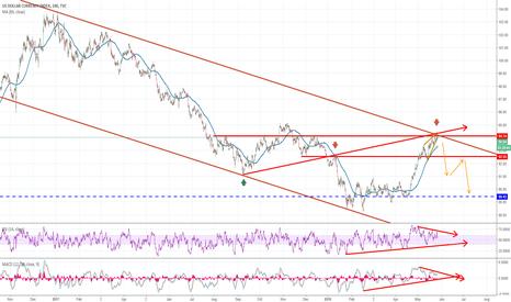 DXY: DXY Dollar Index placing an Ending Diagonal at Major resistance