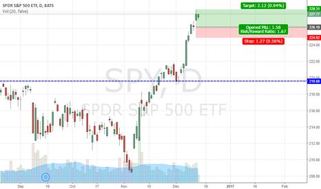 SPY: SPY - FOMC days are always up days!