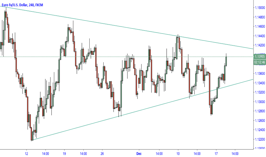 EURUSD: EURUSD - False break of triangle pattern ?