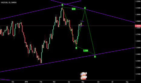 USDCAD: possible ABCD