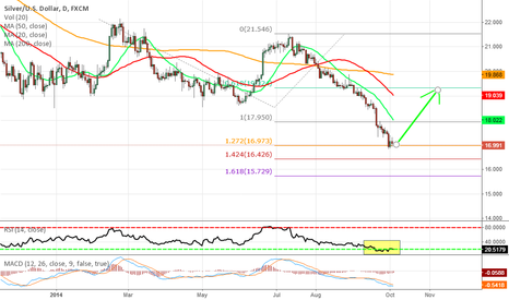 XAGUSD: possible long position for silver