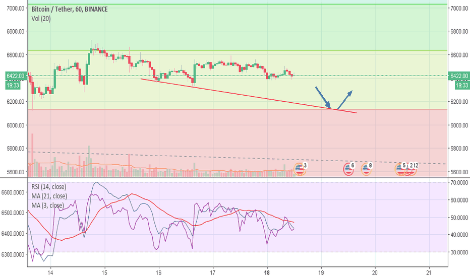 BTCUSDT: Chart and RSI describes it !!