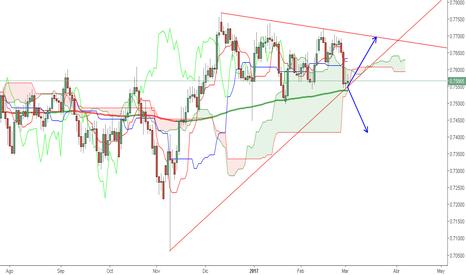 CADCHF: Posible Triángulo en $CADCHF