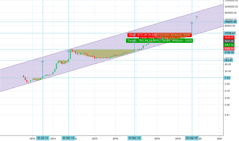 BTCUSD: BITCOIN - LONG TERM CHANNEL STILL IN PLAY