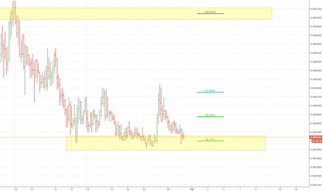 AIONBTC: AION BTC Looks Good!