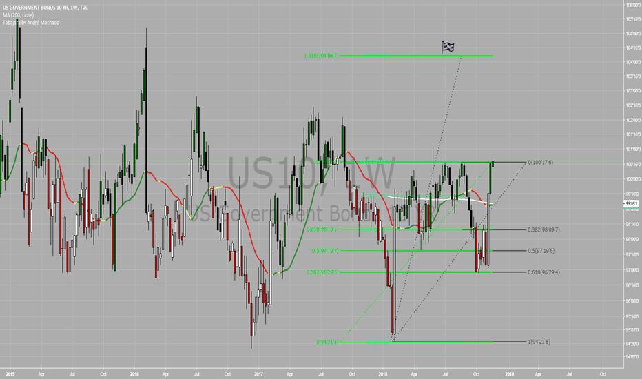 US10: Buy Bonds