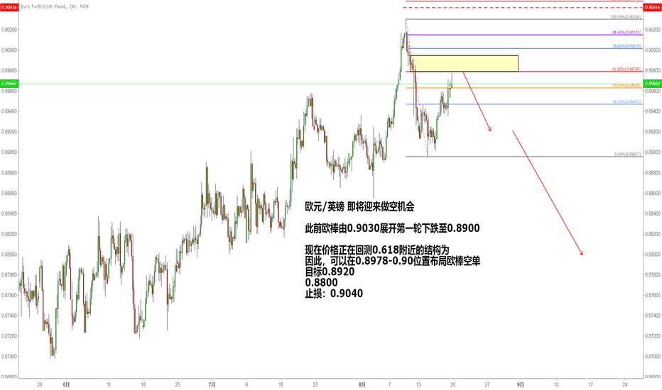 EURGBP: 欧元/英镑 即将迎来做空机会
