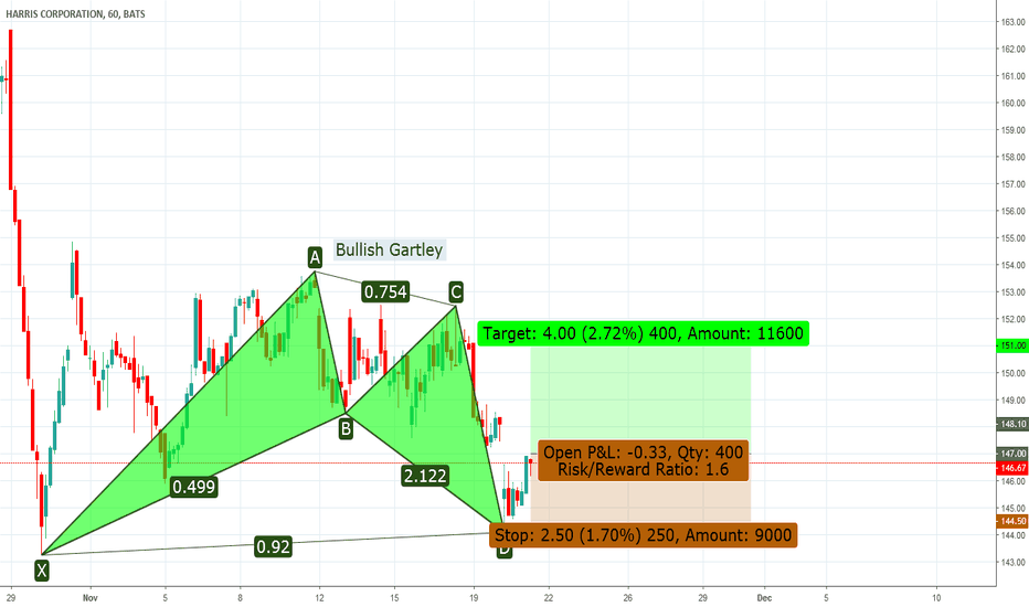HRS: HRS 60 Min Bullish Gartley & Long Setup