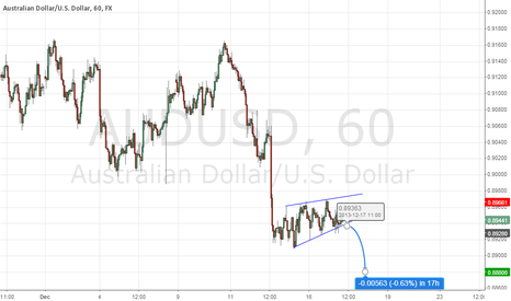 AUDUSD: Rising Wedge