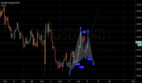 EURUSD: ERUUSD gartley