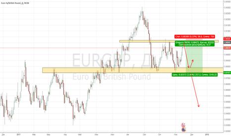 EURGBP: EURGBP D Short