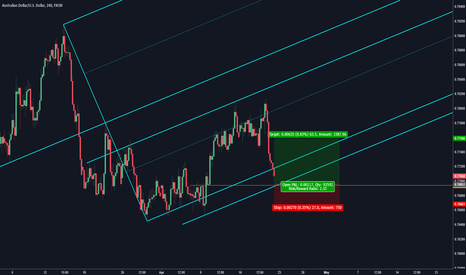AUDUSD: AUDUSD: Key Support Level to Watch for Longs