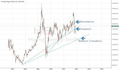 HSI: HSI Long Term Support and Resistance