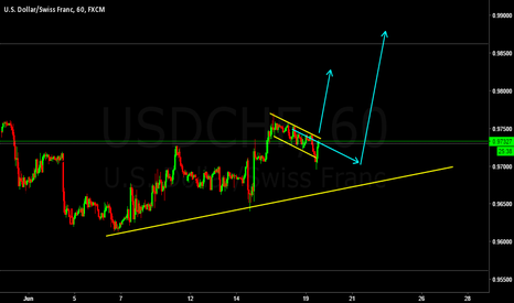 USDCHF: USDCHF expecting upside after breakout