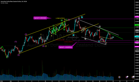 AUDNZD: CORRECTION COMPLETE