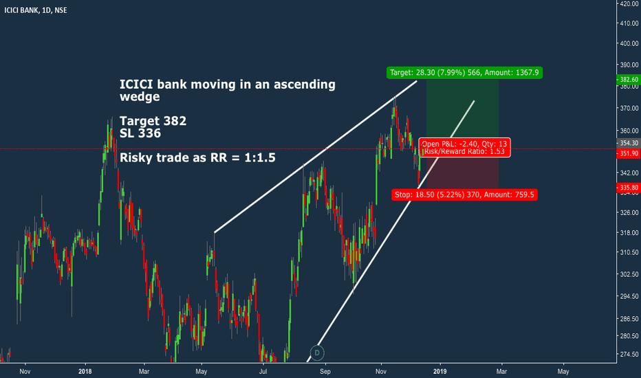 ICICIBANK: ICICI Bank long trade