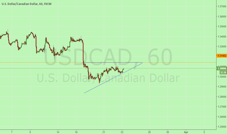 USDCAD: Potential buy, if bullish behaviour begins