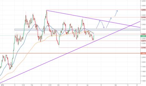 EURUSD: EUR/USD - Kommt die Trendfortsetzung?