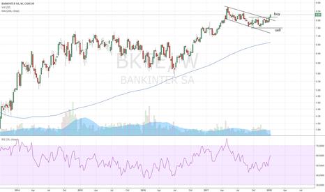 BKT: Bankinter