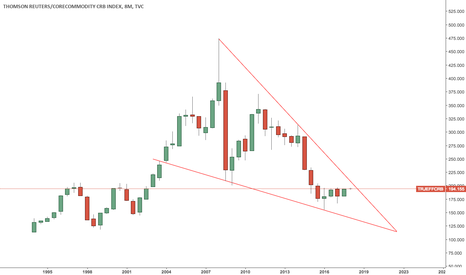 TRJEFFCRB: False Breakout in Commodities?