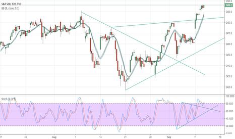 SPX: S&P 500 Daily Spot Modified Fibo Levels