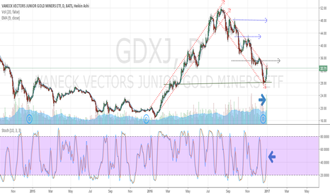 GDXJ: GDXJ turns for the better....