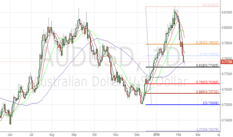 AUDUSD: Long AUDUSD at 0778