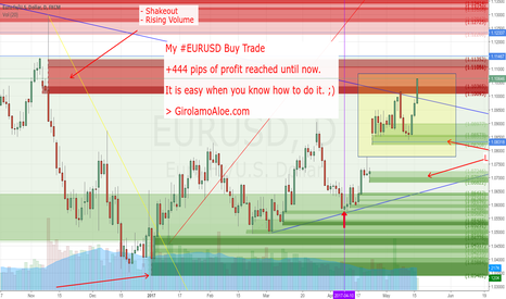 EURUSD: +444 pips reached until now with my Buy Trade in running.