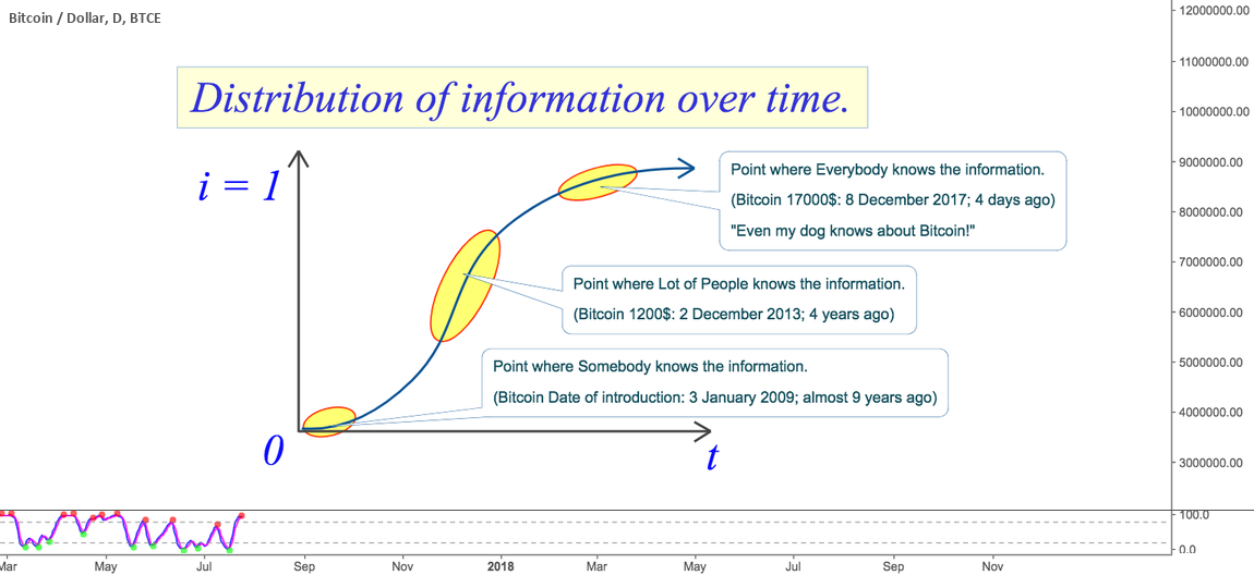 Bitcoin.edu: Distribution of Information Over Time.