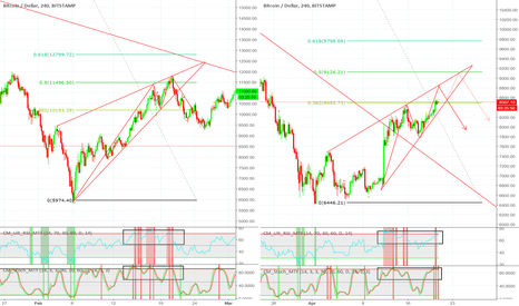 BTCUSD: WILL BTC FOLLOW THE SAME PATTERN IN FEB 2018 ???
