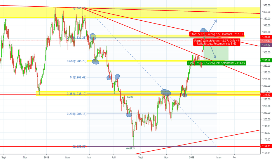 XAUUSD: XAUUSD - OR - Setup Journalier