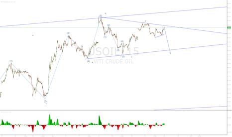 USOIL: OIL Down