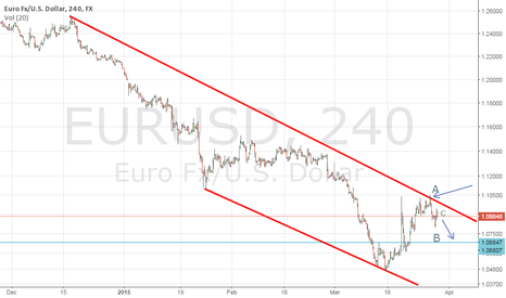 EURUSD: Still Bearish