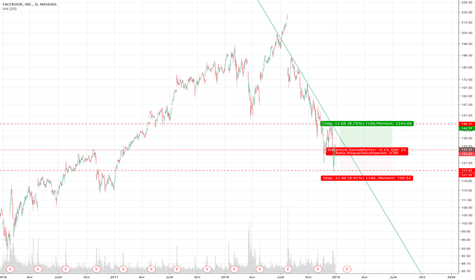 FB: Retracement sur facebook