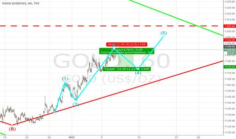 GOLD: Коррекция по золоту