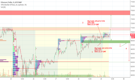 ETHUSD: Today's Trading Plan based the on volume analysis: ETHUSD