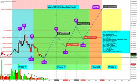ZECUSDT: ZECUSDT - Poloniex - Wyckoff Distribution Schematic - Pasted...
