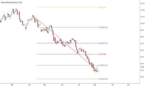 DXY: DXY - Sem muitas expectativas para o dólar essa semana