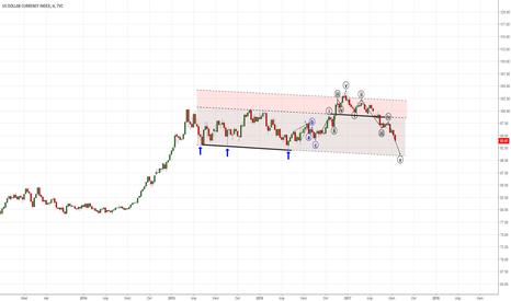 DXY: Доллар возвращается в свой основной тренд.