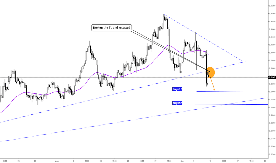 EURGBP: EURGBP Update: Additional Short Opportunity