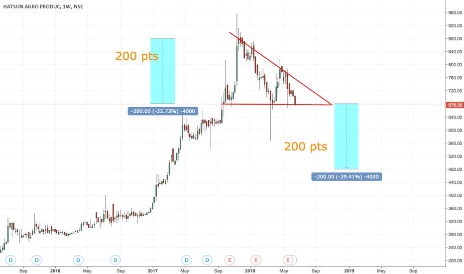 HATSUN: Descending Triangle
