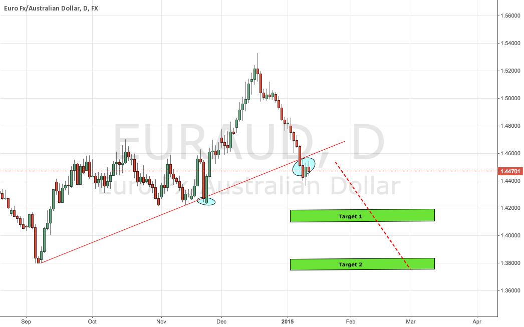 EUR/AUD Daily Chart Setup