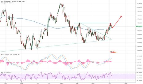 USDKRW: USDKRW pull back and looking to break out