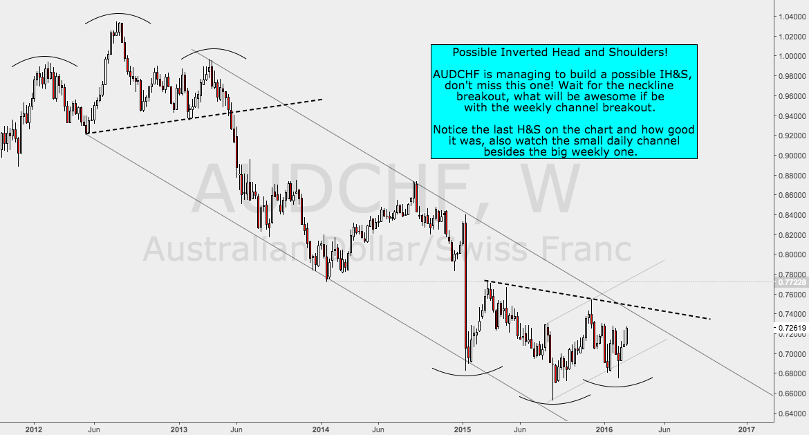 AUDCHF forming possible Inverted Head and Shoulder