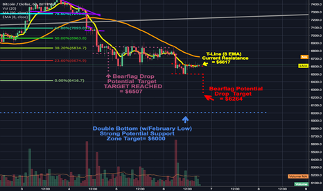 BTCUSD: previous bearflag finally breaks down and hits projected target.